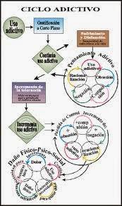 proceso adictivo Aergi